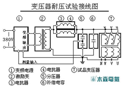 试验接线图——交联电缆的交流耐压