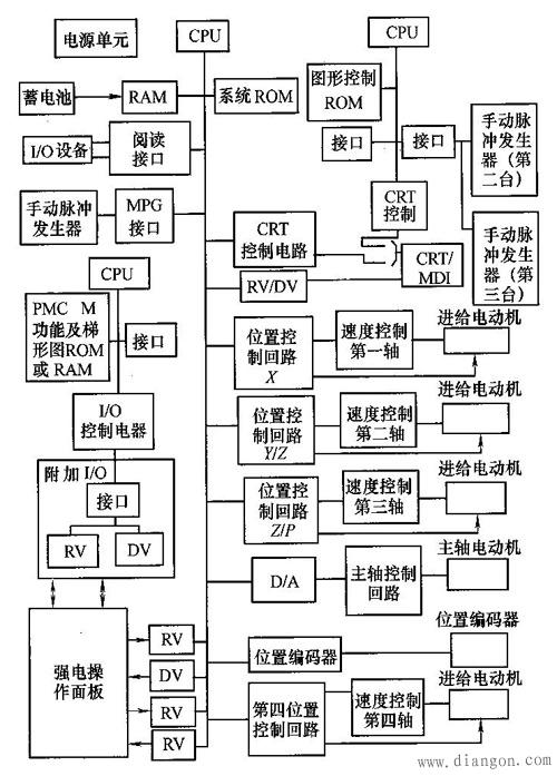 首页 行业知识 数控铣床的结构   该部分在控制电路中采用了32位高速