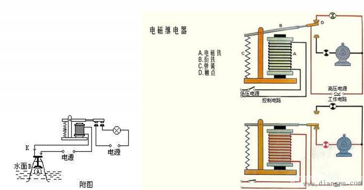 电磁继电器原理 电磁继电器是一种电子控制器件,它具有控制系统(又称输入回路)和被控制系统(又称输出回路),通常应用于自动控制电路中,它实际上是用较小的电流。较低的电压去控制较大电流。较高的电压的一种自动开关。故在电路中起着自动调节、安全保护、转换电路等作用。 电磁继电器一般由 电磁铁,衔铁,弹簧片,触点 等组成的,其工作电路由低压控制电路和高压工作电路两部分构成。电磁继电器还可以实现远距离控制和自动化控制。只要在线圈两端加上一定的电压,线圈中就会流过一定的电流,从而产生电磁效应,衔铁就会在电磁力吸引的作