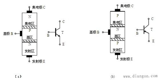 三极管的基本结构