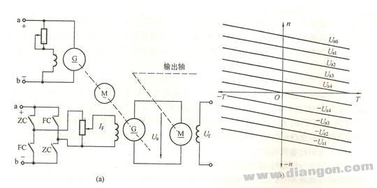 直流电动机的调速方法