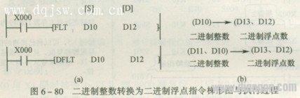 二进制整数转换为二进制浮点指令
