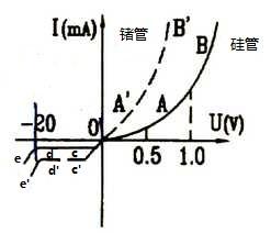 锗、硅二极管的伏安特曲线