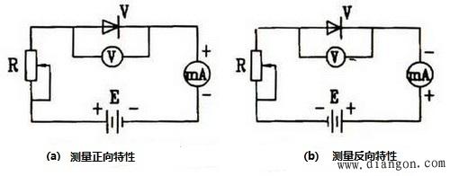 二极管伏安特性曲线测量