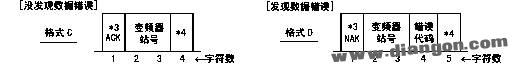 数据写入时从变频器到 PLC 的应答数据