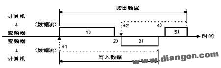 RS485 通讯协议图