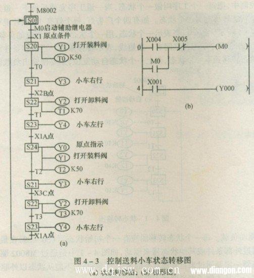 三菱PLC状态转移(SFC)图