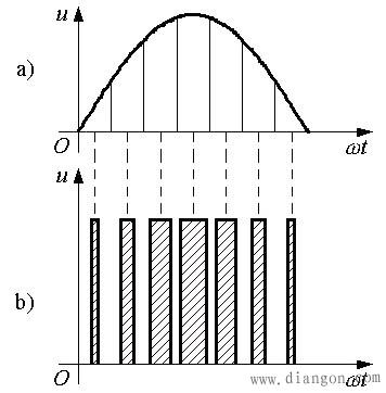 图1 用PWM波代替正弦半波