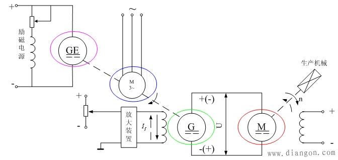 直流电动机调压调速系统的可控直流电源