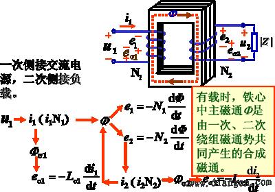 变压器的结构及工作原理