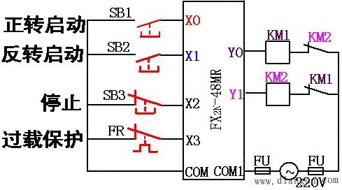(c)梯形图 三相异步电动机正反转控制 注意:虽然在梯形图中已经有了软继电器的互锁触点,但在外部硬件输出电路中还必须使用KM1、KM2的常闭触点进行互锁。因为PLC内部软继电器互锁只相差一个扫描周期,而外部硬件接触器触点的断开时间往往大于一个扫描周期,来不及响应。例如Y0虽然失电,可能KM1的主触点还未断开,在没有外部硬件互锁的情况下,KM2的主触点可能已接通,引起主电路短路。因此必须采用软硬件双重互锁。