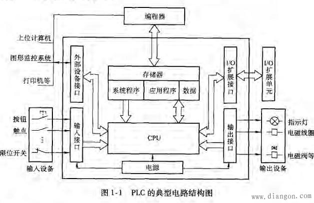 PLC主机内部电路构成图1-1