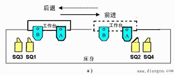 图12 行程开关 正反转自动循环控制电路工作过程: 按下正向起动按钮SB2,接触器KM1得电动作并自锁,电动机正转使工作台前进。运行到SQ2位置,撞块压下SQ2,SQ2常闭触点使KM1断电,SQ2的常开触点使KM2得电动作并自锁,电动机反转使工作台后退。工作台运动左端点撞块压下SQ1时,KM2断电,KM1又得电动作,电动机又正转使工作台前进,这样一直循环。 SB1为停止按钮。SB2与SB3为不同方向的复合起动按钮,改变工作台方向时,不按停止按钮可直接操作。 限位开关SQ3、SQ4限位保护作用:SQ3与S
