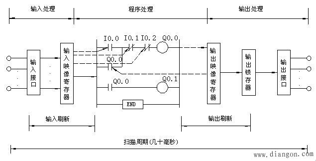 1.输入采样阶段 CPU将全部现场输入信号,如按钮、限位开关、速度继电器的通断状态经PLC的输入接口读入输入映像寄存器,这一过程称为输入采样。输入采样结束后进入程序执行阶段后,期间即使输入信号发生变化,输入映像寄存器内数据不再随之变化,直至一个扫描循环结束,下一次输入采样时才会更新。这种输入工作方式称为集中输入方式。 2.程序执行阶段 PLC在程序执行阶段,若不出现中断或跳转指令,就根据梯形图程序从首地址开始按自上而下、从左往右的顺序进行逐条扫描执行,扫描过程中分别从输入映像寄存器、输出映像寄存器以及辅