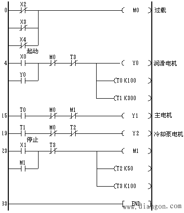 plc控制电动机顺序启动编程实例