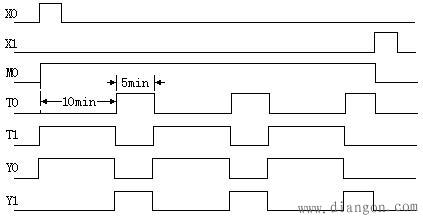 时序图如图1所示,由该图可以看出,t0和t1组成闪烁电路,其逻辑关系