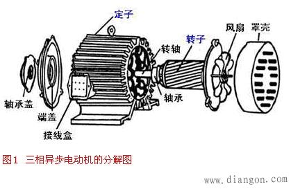 定子绕组:定子绕组的是电动机的电路部分,通入三相交流电,产生旋转
