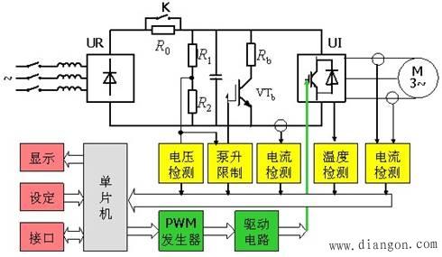 交-直-交电压型变频器的内部结构   1,电路结构框图   交直交电压型
