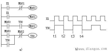 plc分频程序编程实例