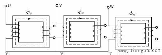图1 三相变压器组的磁路系统 2.相心式变压器 与三相组式变压器不同,三相心式变压器的磁路相互关联。它是通过铁轭把3个铁心柱连在一起的。如图2所示。这种铁心结构是从单相变压器演变过来的,把3个单相变压器铁心柱的一边组合到一起,而将每相绕组缠绕在未组合的铁心柱上。由于在对称的情况下,组合在一起的铁心柱中不会有磁通存在,故可以省去。和同容量的三相组式变压器相比,三相心式变压器所用的材料较少.