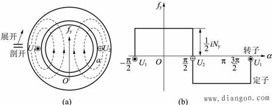 图4 整距绕组产生的磁动势 1.整距线圈的磁动势 图4(a)所示为一台两极异步电动机的磁场分布示意图,定子上有一个匝数为Ny的整距绕组U1-U2,绕组中有电流通过,从U2流入,从U1流出。电流所建立的磁场的磁力线分布如图中虚线所示,为二极磁场。 根据全电流定律,每根磁力线所包围的全电流为