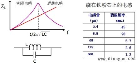 电感等效电路和频率特性