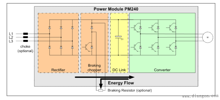 通用变频器主电路原理图 下面结合作者的实际经验谈谈变频器的工作原理和控制方式: 1 变频器的工作原理 我们知道,交流电动机的同步转速表达式位: n=60 f(1-s)/p (1) 式中 n异步电动机的转速; f异步电动机的频率; s电动机转差率; p电动机极对数。 由式(1)可知,转速n与频率f成正比,只要改变频率f即可改变电动机的转速,当频率f在0~50Hz的范围内变化时,电动机转速调节范围非常宽。变频器就是通过改变电动机电源频率实现速度调节的,是一种理想的高效率、高性能的调速手