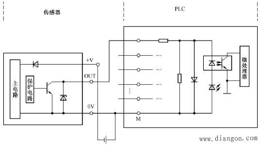 图18 NPN集电极开路输出电路和PLC的连接示意图 PNP集电极开路输出电路输出的是高电平,当输出端OUT和PLC的输入端相连时,电流从PLC的输入端流入,从PLC的公共端流出,此即为PLC的源型电路形式,即PNP集电极开路输出只能接源型或混合型输入电路形式的输入模块,连接方法如图19所示。