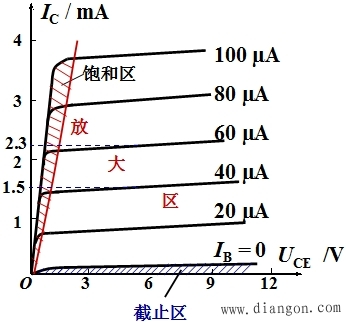 放大电路特性曲线