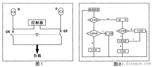 cdq3双电源自动转换开关拥有三种操作方式:即控制器的自动分合闸,由