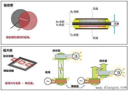无线充电技术原理影响MI MR应用领域