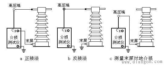 电压,电流互感器试验步骤