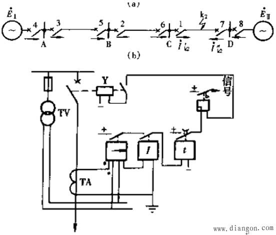 图2 方向过电流保护的原理接线图 方向性继电保护的主要特点就是在原有保护的基础上增加一个功率方向判别元件,以在反方向故障时保证保护不致误动作。 原理图如上图所示,主要由方向元件、电流元件和时间元件组成,方向元件和电流元件必须都动作之后,才能去起动时间元件,再经过预定的延时后动作于跳闸。