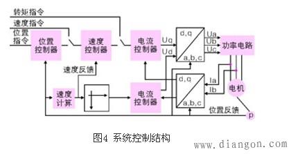 和坐标变换,实现矢量控制(vc),同时结合正弦波脉宽调制(spwm)控制模式