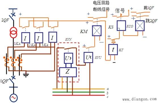 原理接线图 它是低电压起动过电流保护的一个发展,它将原来的三个低电压继电器改由一个负序电压继电器和一个接于线电压上的低电压继电器5组成。 当发生各种不对称短路时。由于出现负序电压,继电器4动,其常闭触点打开,则加于低电压继电器5上的电压被迫变成零,则5一定动作,这时电流继电器1~3中至少应有两个动作,则就可以起动时间继电器7,经延时动作跳闸。