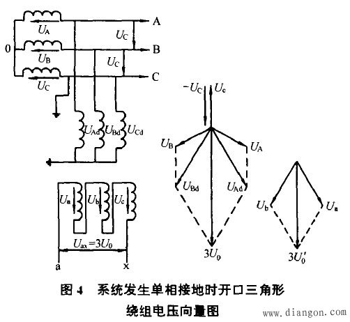 系统发生单相接地时开口三角形绕组电压向量图
