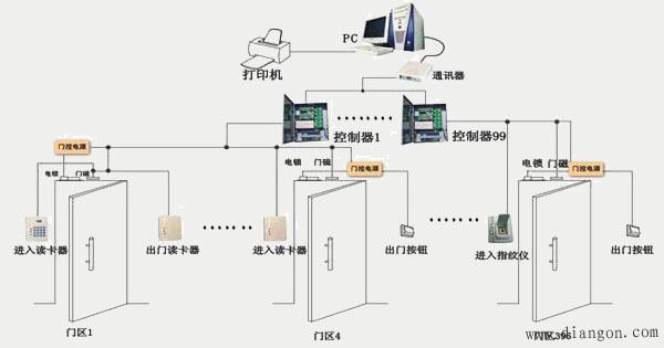 门禁管理系统结构图