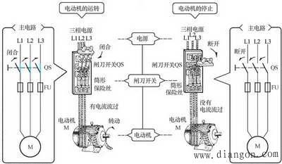 电动机的主电路(使用闸刀开关的情况)-三相异步电动机的手动正转图片