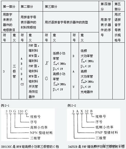 (2) 依据三极管内部基本结构,分为npn型和pnp型两类.