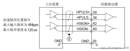 伺服驱动器的高速脉冲指令输入