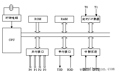 mcs-51的cpu能处理8位二进制数或代码.