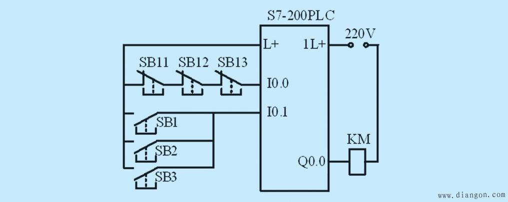 图4 电动机PLC控制接线图 3 软件编程I/O点扩展方法 软件扩展的基本思想是一点两用或轮序复用。即当按钮初次按下时,输出要求为高;当按钮再次按下时,输出要求为低;再按下时又为高,依此类推。这样就可以节省一个输入点,当系统有较多开关量控制时可节省较多输入点,如主机ON和主机OFF,纸料座上和纸料座下,都可以只用一个输入点来控制。实现一点两用的编程方法较多,如利用内部辅助继电器、定时器、计数器、移位指令等,本文仅介绍几种简便方法。 3.