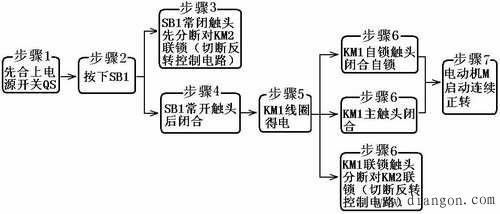 双重联锁的正反转控制线路 线路的工作原理分析如下