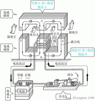 (b)cjx1系列接触器 (c)cjx1n系列机械联锁接触 (d)交流接触器的外形