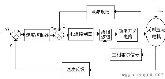 无刷直流电机双闭环调速系统结构框图