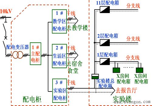 低压配电线路的联接方式主要是放射式和树干式两种.