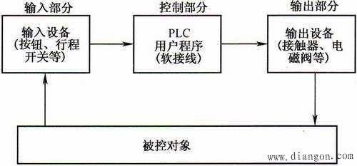 货物升降机上升的plc控制系统