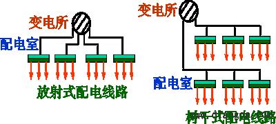 低压配电线路的结构图片