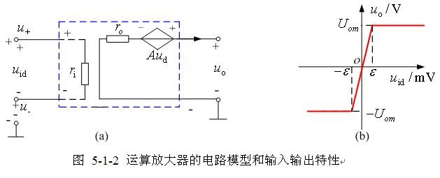 实际运算放大器的电路模型