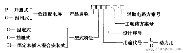 金属销装移开式高压开关柜结构上分为柜体和可移开部件(小车)两部分.